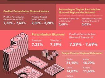 Pertumbuhan Ekonomi_Infografis