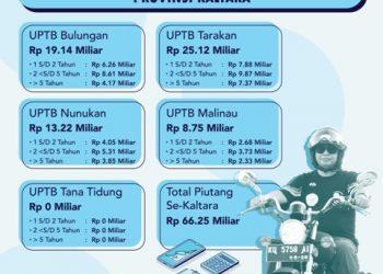 Info grafis Piutang Pajak