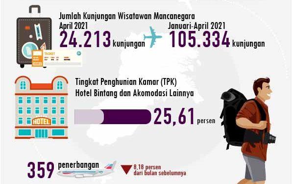 Infografis. Sumber : BPS Provinsi Kaltara.